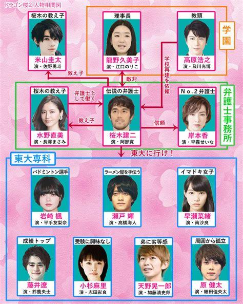 Tensei shita akuyaku reijou wa fukushuu wo nozomanai the. 『ドラゴン桜2』相関図・キャスト・原作!2021年版の生徒役は?