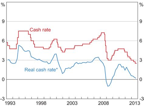 Boat Loan Interest Rates by Home Loan Rates Is The Boat About To Leave