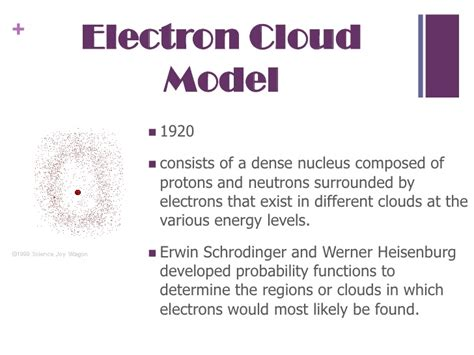 The gallery for --> Erwin Schrdinger Electron Cloud Model