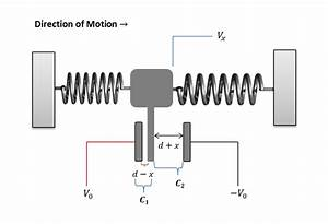 Introduction To Capacitive Mems Accelerometers And A Case Study On An Elevator  U2014 Engineer U0026 39 S