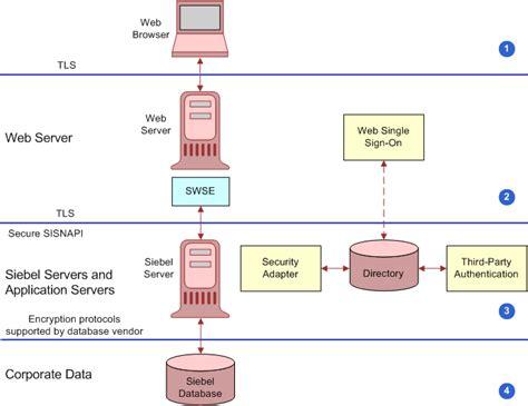 enabling encryption  network traffic