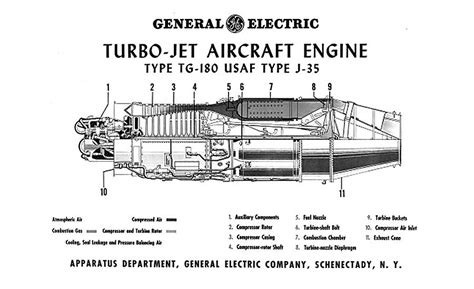 Ge T700 Diagram by General Electric Pioneers Jet Engine Manufacturing 2017