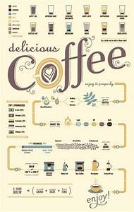Coffee Infographic Poster  Typography  Coffee  Design What