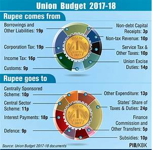 Economic survey 2016 17 union budget 2017 18 care ias for Budget documents 2017 18
