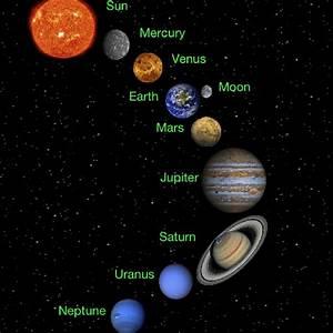 Solar System Diagram | Diagram Site