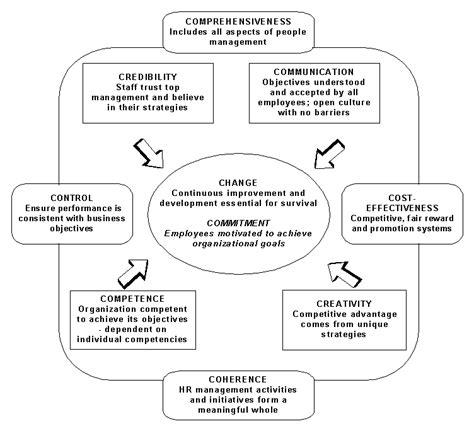 introduction  human resource management principles  hrm