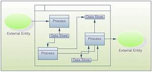 Data Flow Diagram Software  Create Data Flow Diagrams Rapidly With Free Examples And Templates