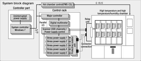 Capacitor Leakage Test System Dainan Tech Pte Ltd
