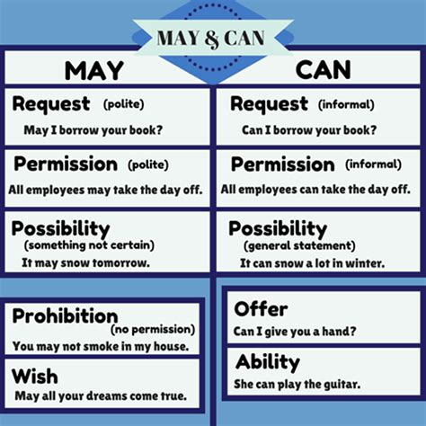 Modal verbs are always used in making requests, offers, permission and invitations. Modal Verbs ~ English at Lernforum Chur