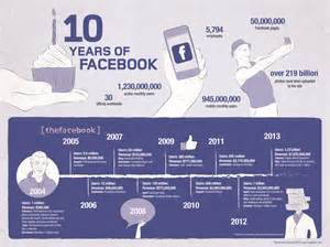 Infographic History of Facebook