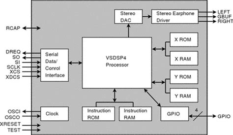 Vlsi Solution Audio Decoder Circuit