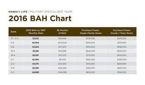 military pay chart army newhairstylesformencom