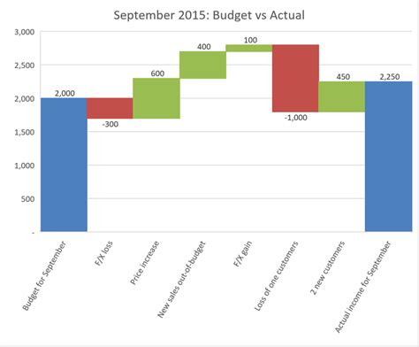 create waterfall charts  excel spreadsheet