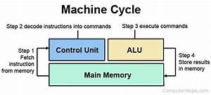 What Is Cpu  Central Processing Unit