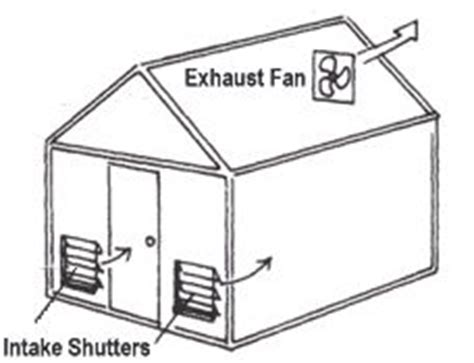 harbor freight exhaust fan harbor freight greenhouse ideas on pinterest greenhouses