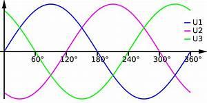 Strom Berechnen 3 Phasen : neutralleiterstrom wikipedia ~ Themetempest.com Abrechnung