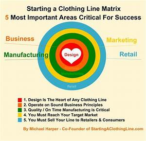 34 best images about how to start a clothing line on for How to start a clothing label