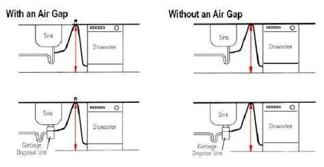 Kitchen Sink Drain Line Adapter Recommendation For