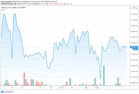 The price of bitcoin climbed 10% to $54,338 a coin at around 3 p.m. Bitcoin price is consolidating inside a symmetrical triangle and has not given a clear ...