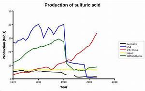 File Diagram Production Sulfuric Acid En Svg