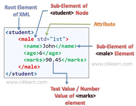 Xml Elements Vs Attributes