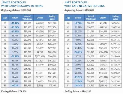 Sequence Risk Returns Investment Income Most Lafayette