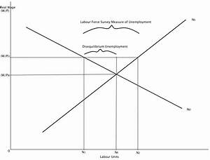 Disequilibrium In The Labour Market And Wage Rates