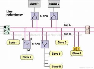 Profibus Dp Redundant Link Module - Ci-pp21