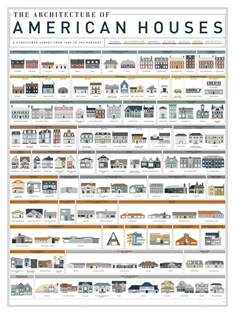 400 Years of American Housing ArchDaily