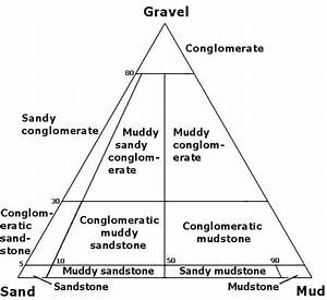 View These Sedimentary Rock Classification Diagrams