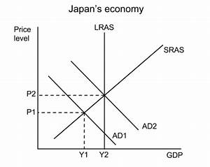 Ib Economics Ia Sample  Macroeconomics