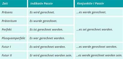 Konjunktiv Passiv Verwenden Deutsch Den Kapiert