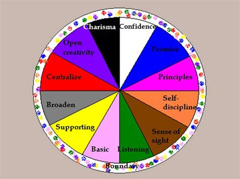Your Color Birth Chart