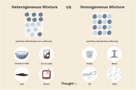 heterogeneous  homogeneous mixtures