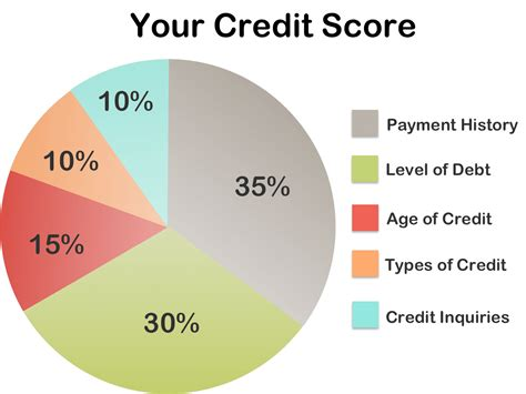 5 Factors That Affect Your Credit Score. Nanny Agency Orange County Cost Of Adt Pulse. Tax Sheltered Annuity Withdrawal. Citibank Travel Credit Card Body Art School. Movers In Grand Prairie Tx Online Debit Cards. Short Term Bonds Interest Rates. Silver Step Retractable Banner Stand. First Time Home Buyers In Maryland. Exterminator Stamford Ct La Manufacture Paris