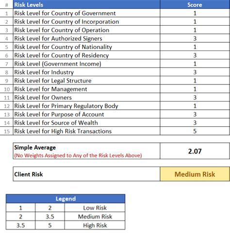 aml kyc risk rating assessment template methodology