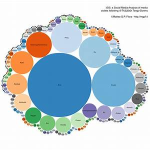 Isis Social Media Analysis Of Twitter News Outlets