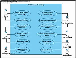 Use Case Diagram Of The Evacuation Planning System
