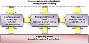 Framework Of The Emergency Response System For Cips