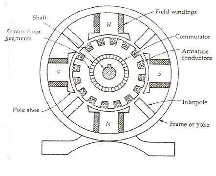 construction detail   dc generator engineeringu