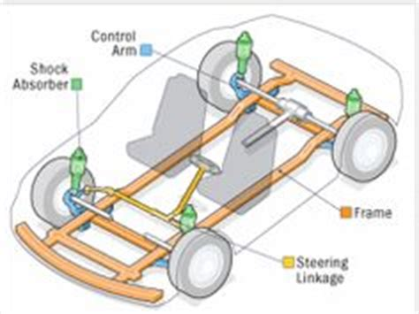 basic car parts diagram displaying for car interior parts diagram
