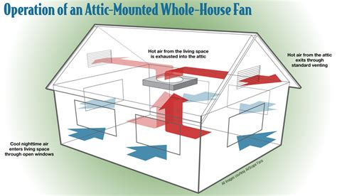 whole house exhaust fan exhaust fan whole house fan possible with vaulted