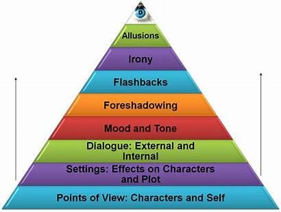 Elements Literature Literary Reading Pyramid Writing Parts