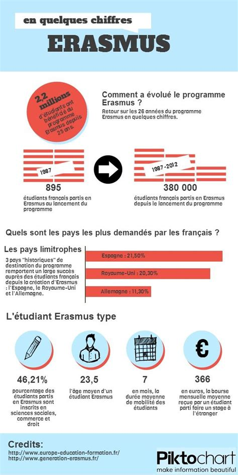 Mdc Optimal Resume by 13 Best Study Abroad Infographics Images On