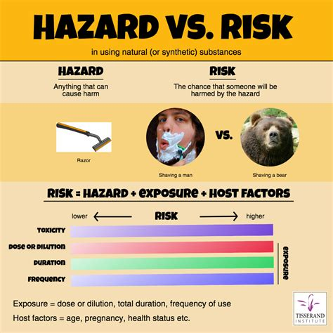 hazard  risk   natural  synthetic substances