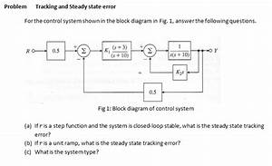 Solved  For The Control System Shown In The Block Diagram
