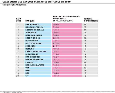 classement des cuisinistes bnp paribas reprend la tête du classement des banques d