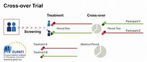 Clinical trial designs - EUPATI