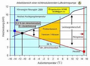 Vergleich Luftwärmepumpe Gastherme : arbeitsbereich einer nichtmodulierenden luftw rmepumpe ~ Articles-book.com Haus und Dekorationen