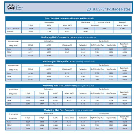 Usps 2018 Postage Rate Increase